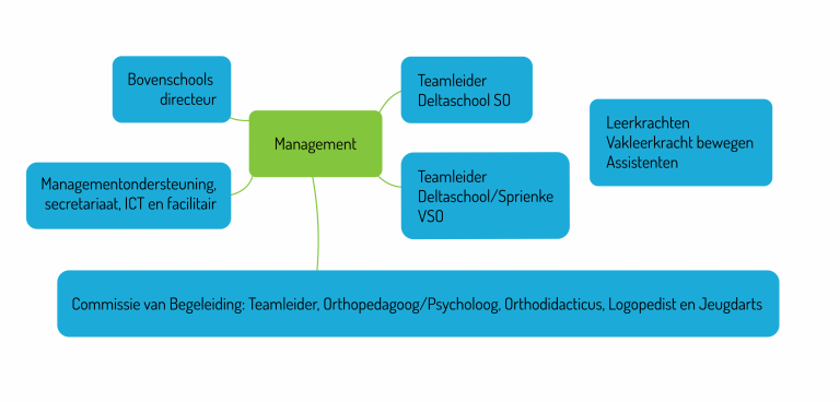 Organogram Deltaschool